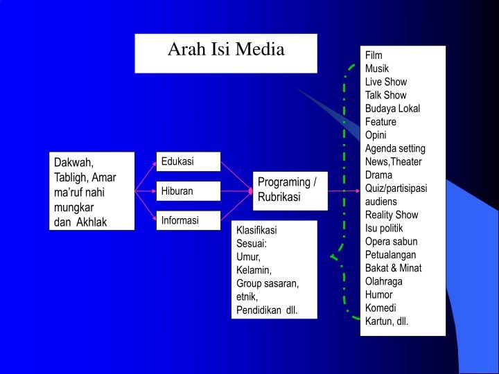 Arah Isi Media