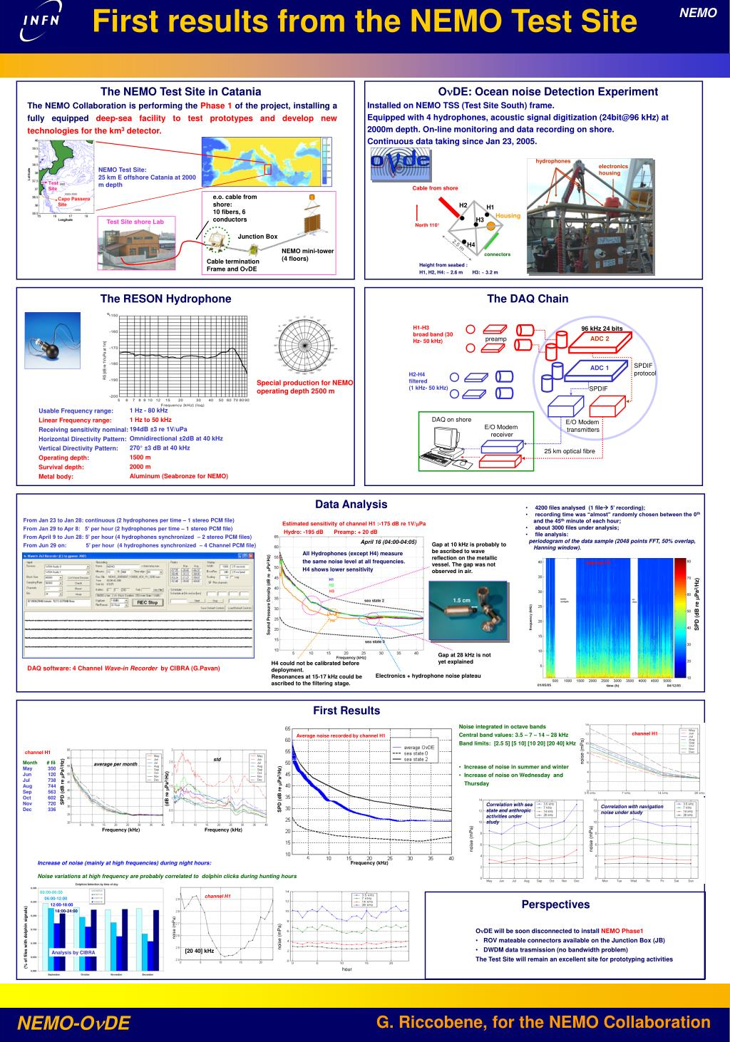 PPT - First r esults from the NEMO Test Site PowerPoint Presentation, free  download - ID:4632833