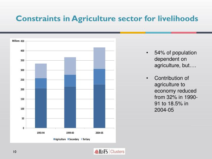 Constraints in Agriculture sector for livelihoods