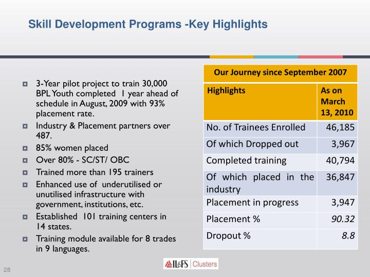 3-Year pilot project to train 30,000 BPL Youth completed  1 year ahead of schedule in August, 2009 with 93% placement rate.