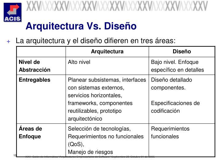 Arquitectura Vs. Diseño