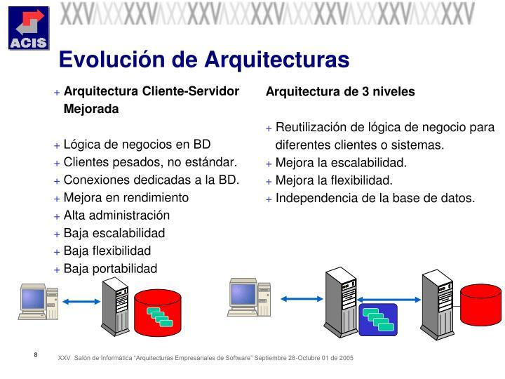 Evolución de Arquitecturas