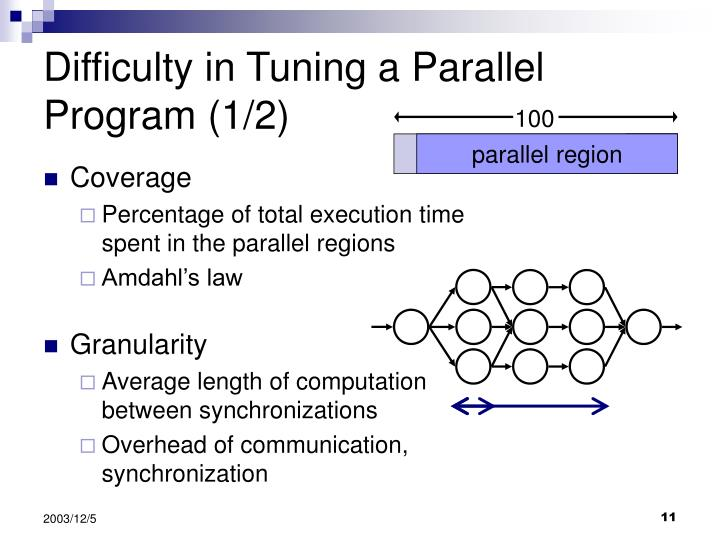 Difficulty in Tuning a Parallel Program (1/2)