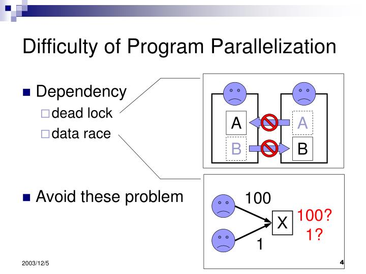 Difficulty of Program Parallelization