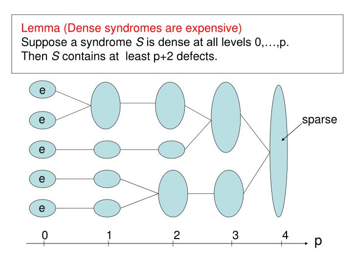 Lemma (Dense syndromes are expensive)