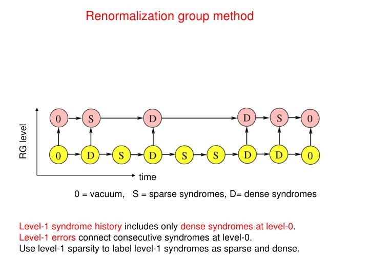 Renormalization group method