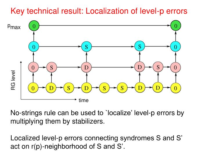 Key technical result: Localization of level-p errors
