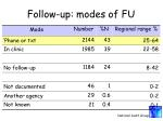 follow up modes of fu