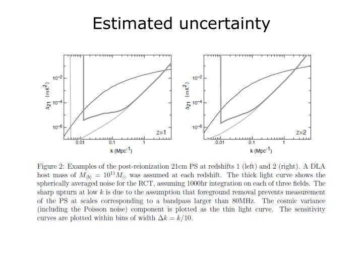 Estimated uncertainty