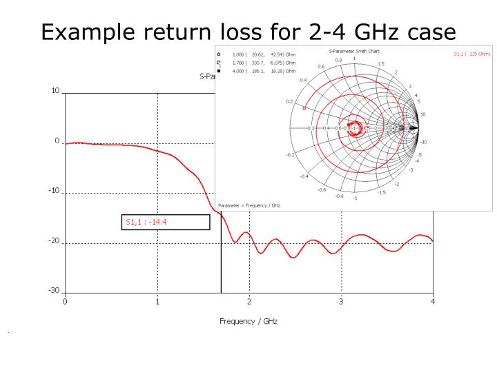 Example return loss for 2-4 GHz case