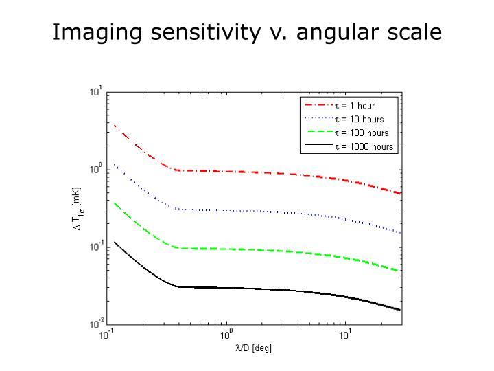 Imaging sensitivity v. angular scale