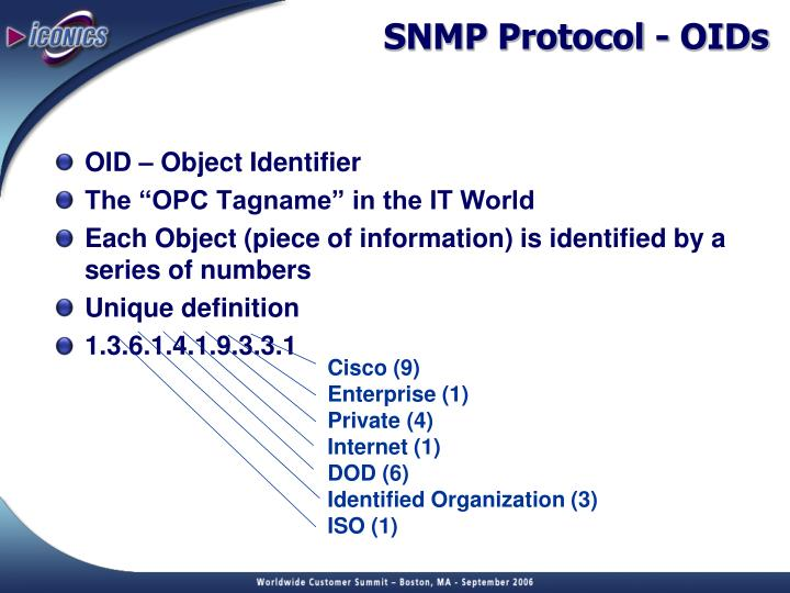 SNMP Protocol - OIDs