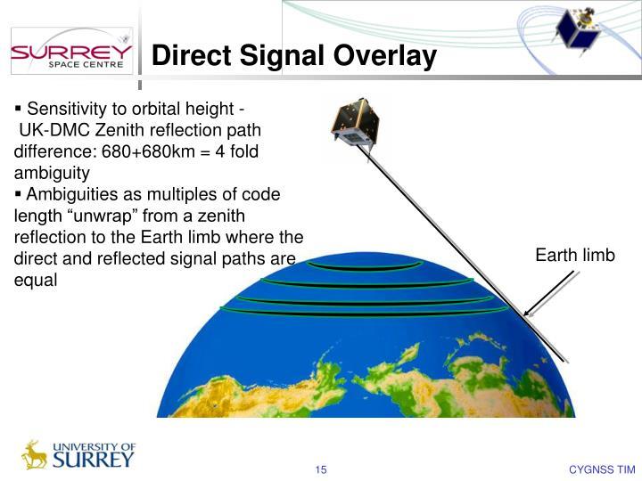 Direct Signal Overlay