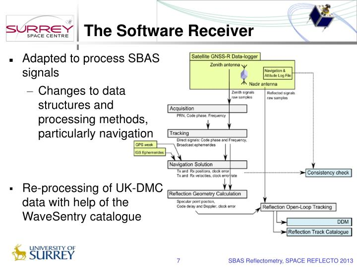 The Software Receiver