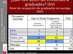 qu nos dicen las encuestas a graduados xv nivel de ocupaci n de graduados en europa 2005