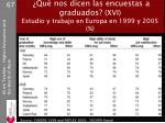 qu nos dicen las encuestas a graduados xvi estudio y trabajo en europa en 1999 y 2005