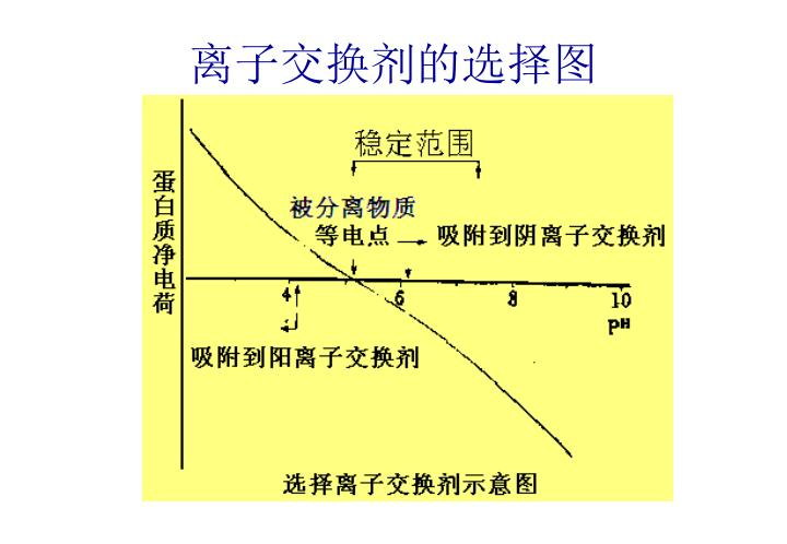 离子交换剂的选择图