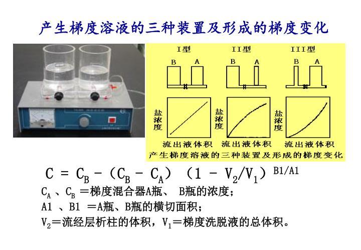 产生梯度溶液的三种装置及形成的梯度变化