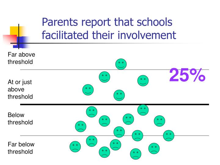 Parents report that schools facilitated their involvement