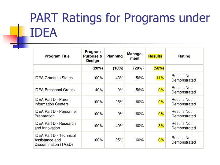 PART Ratings for Programs under IDEA