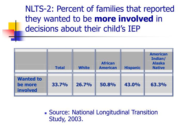 NLTS-2: Percent of families that reported they wanted to be