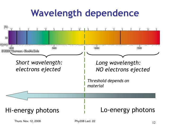 Wavelength dependence