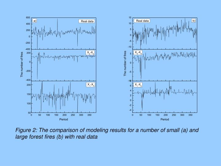 Figure 2: The comparison of modeling results for a number of small (a) and large forest fires (b) with real data