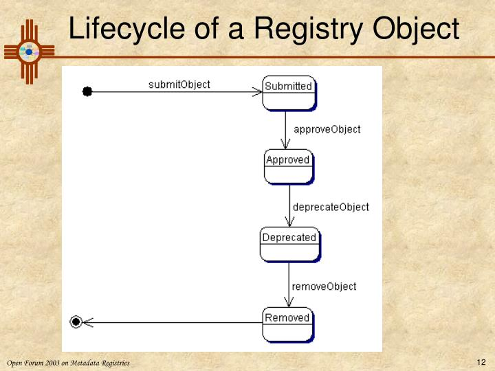 Lifecycle of a Registry Object