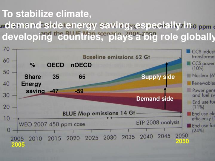 stabilizing climate
