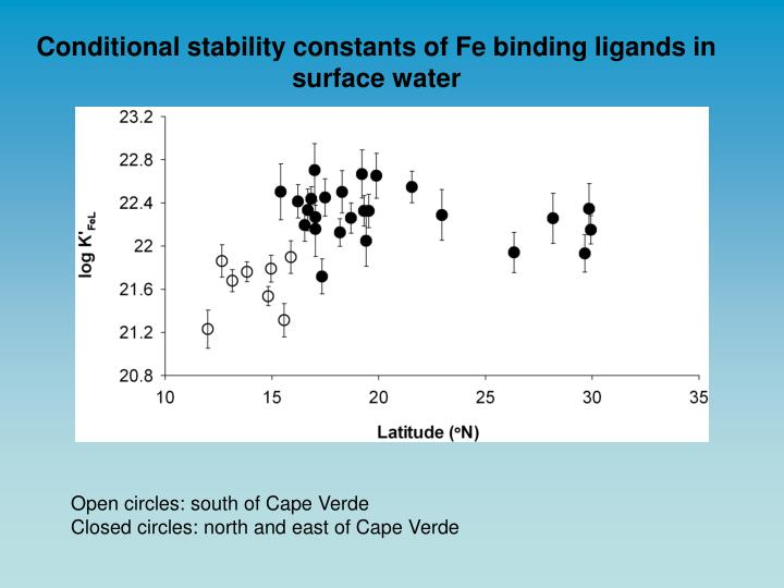 Conditional stability constants of Fe binding ligands in surface water