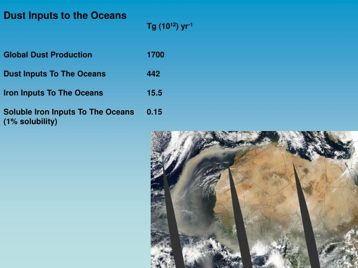Dust Inputs to the Oceans