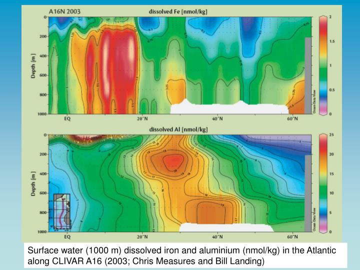 Surface water (1000 m) dissolved iron and aluminium (nmol/kg) in the Atlantic along CLIVAR A16 (2003; Chris Measures and Bill Landing)