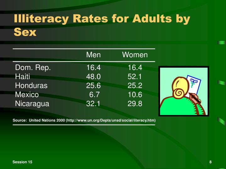 Illiteracy Rates for Adults by Sex
