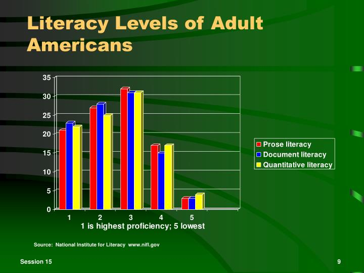 Literacy Levels of Adult Americans