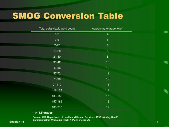 SMOG Conversion Table