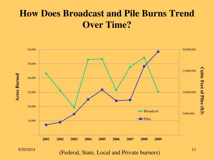 How Does Broadcast and Pile Burns Trend Over Time?
