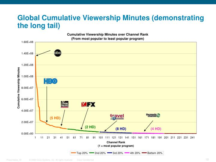 Global Cumulative Viewership Minutes (demonstrating the long tail)