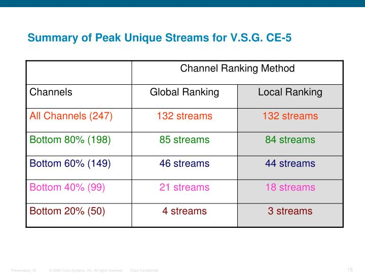 Summary of Peak Unique Streams for V.S.G. CE-5