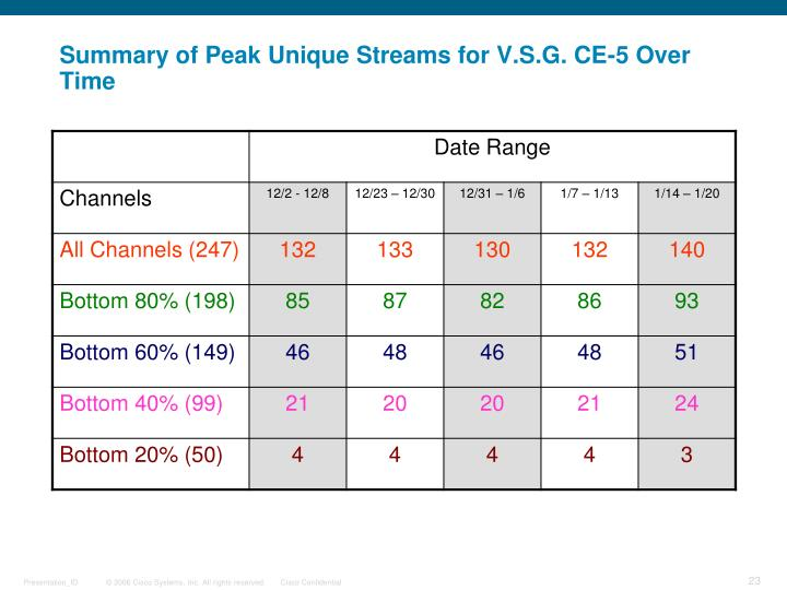 Summary of Peak Unique Streams for V.S.G. CE-5 Over Time