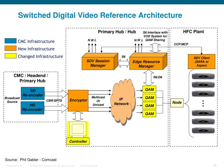Switched Digital Video Reference Architecture