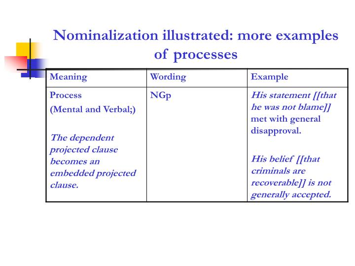 Ppt Grammatical Metaphor Nominalization Based On Gerot Amp