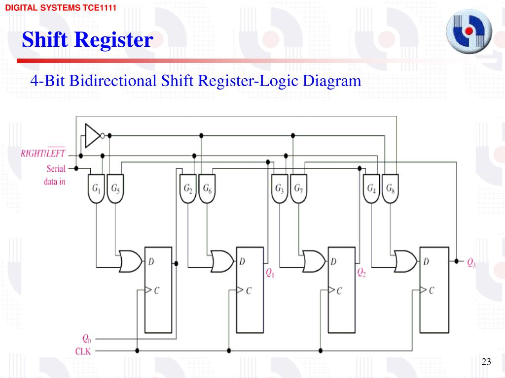 Ppt Shift Registers And Shift Register Counters Powerpoint Presentation Id 4636261