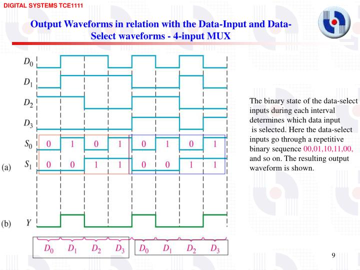 Output Waveforms in relation with the Data-Input and Data-Select waveforms - 4-input MUX