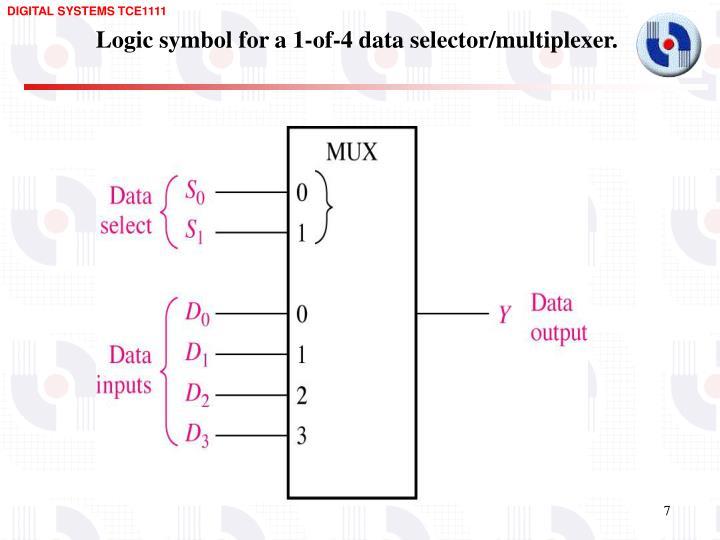 Logic symbol for a 1-of-4 data selector/multiplexer.