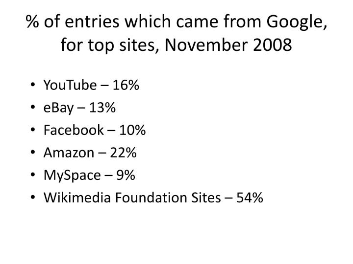% of entries which came from Google, for top sites, November 2008