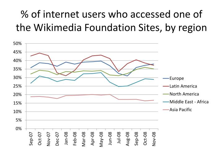 % of internet users who accessed one of