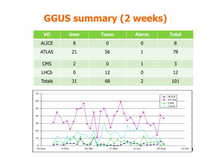 GGUS summary (2 weeks)