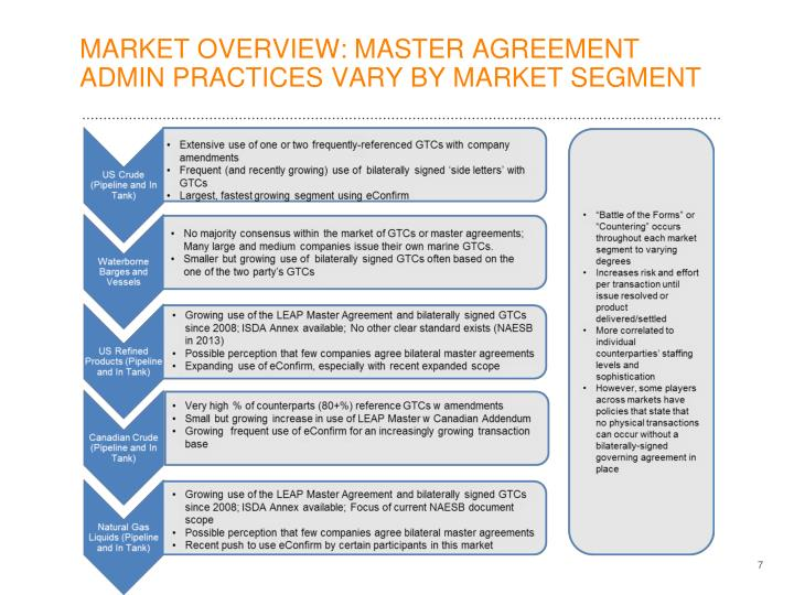 MARKET OVERVIEW: MASTER AGREEMENT ADMIN PRACTICES VARY BY MARKET SEGMENT