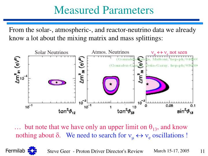 Measured Parameters