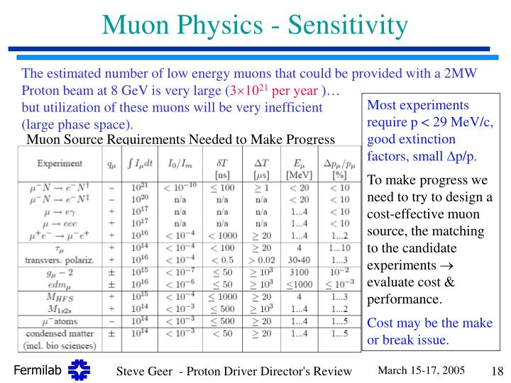 Muon Physics - Sensitivity